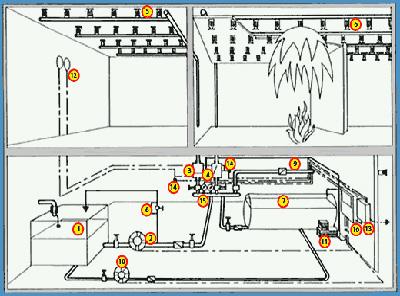 Sulu Söndürme Sistemleri (sprinkler sistemi)